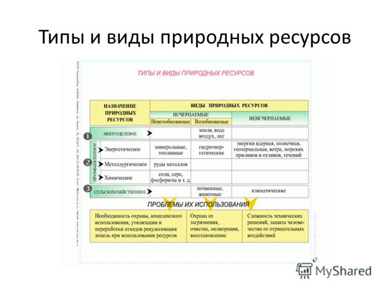 Типы и виды природных ресурсов