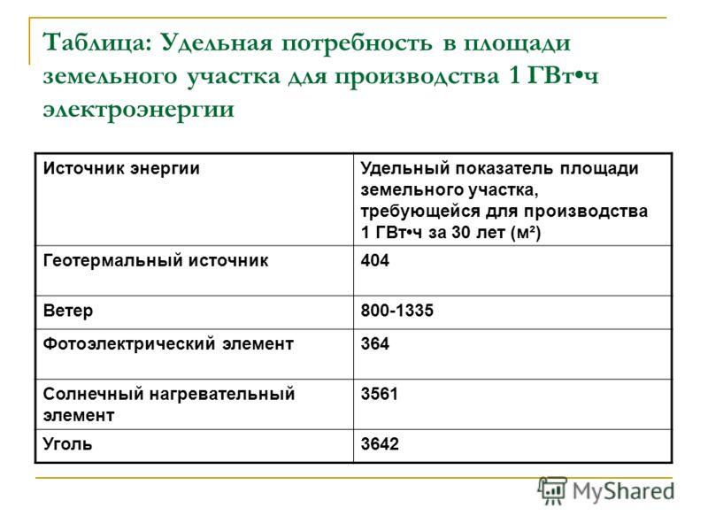 Таблица: Удельная потребность в площади земельного участка для производства 1 ГВтч электроэнергии Источник энергииУдельный показатель площади земельного участка, требующейся для производства 1 ГВтч за 30 лет (м²) Геотермальный источник404 Ветер800-13