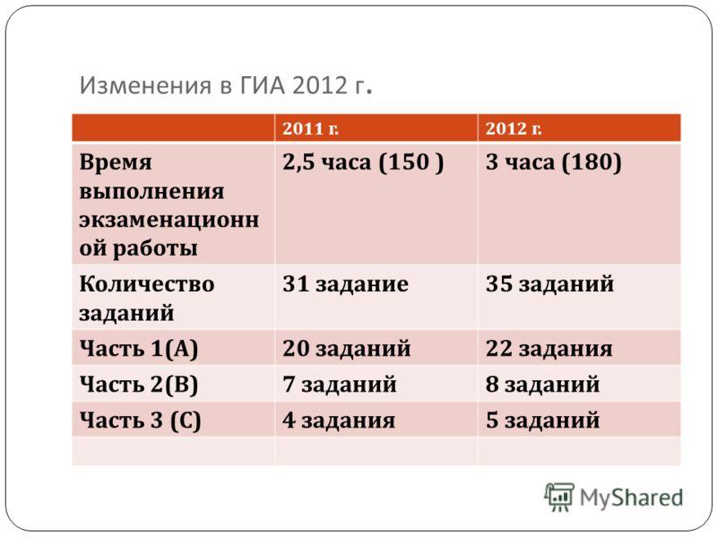 Изменения в ГИА 2012 г. 2011 г.2012 г. Время выполнения экзаменационн ой работы 2,5 часа (150 )3 часа (180) Количество заданий 31 задание 35 заданий Часть 1( А )20 заданий 22 задания Часть 2( В )7 заданий 8 заданий Часть 3 ( С )4 задания 5 заданий