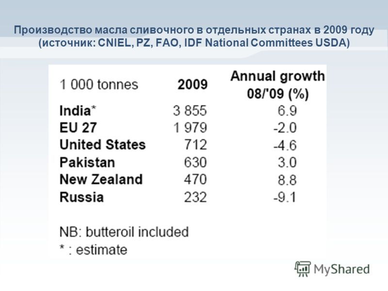 Производство масла сливочного в отдельных странах в 2009 году (источник: CNIEL, PZ, FAO, IDF National Committees USDA)