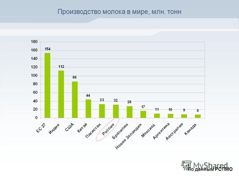 Производство молока в мире, млн. тонн По данным РСПМО
