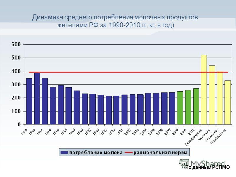 Динамика среднего потребления молочных продуктов жителями РФ за 1990-2010 гг. кг. в год) По данным РСПМО