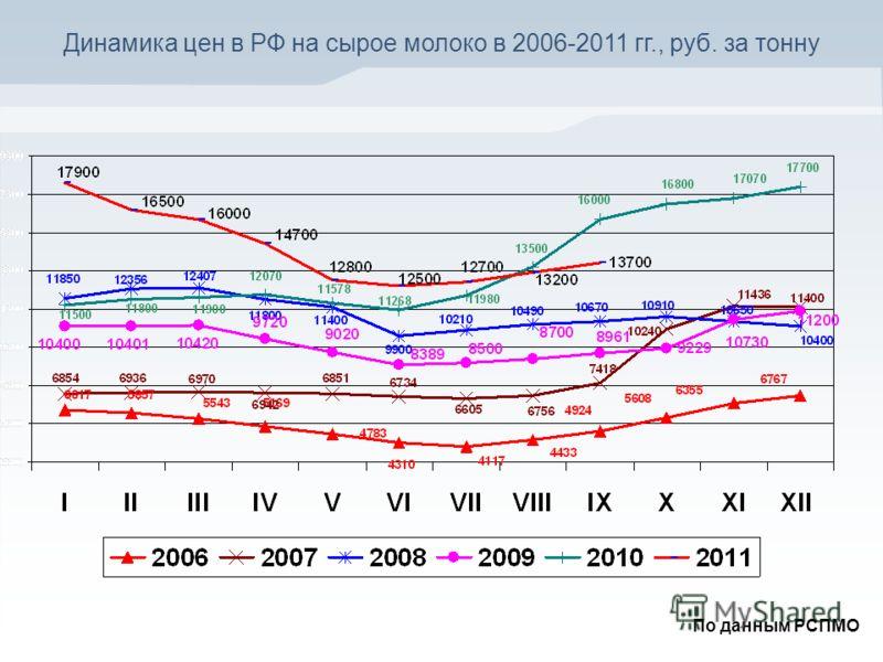 Динамика цен в РФ на сырое молоко в 2006-2011 гг., руб. за тонну По данным РСПМО