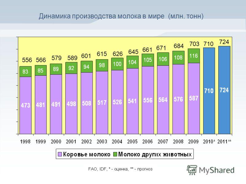 Динамика производства молока в мире (млн. тонн) 566 684 645 626 661 671 579589 601 615 556 703710 724