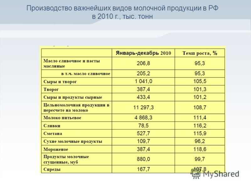 Производство важнейших видов молочной продукции в РФ в 2010 г., тыс. тонн