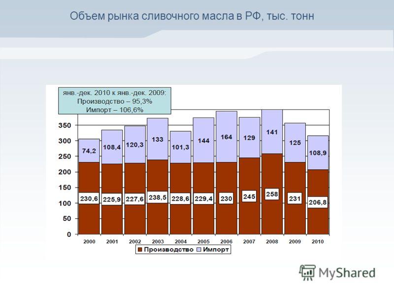 Объем рынка сливочного масла в РФ, тыс. тонн