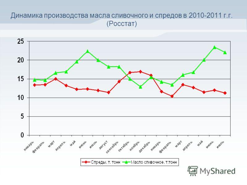 Динамика производства масла сливочного и спредов в 2010-2011 г.г. (Росстат)