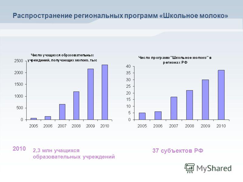 2010 2,3 млн учащихся образовательных учреждений 37 субъектов РФ Распространение региональных программ «Школьное молоко»