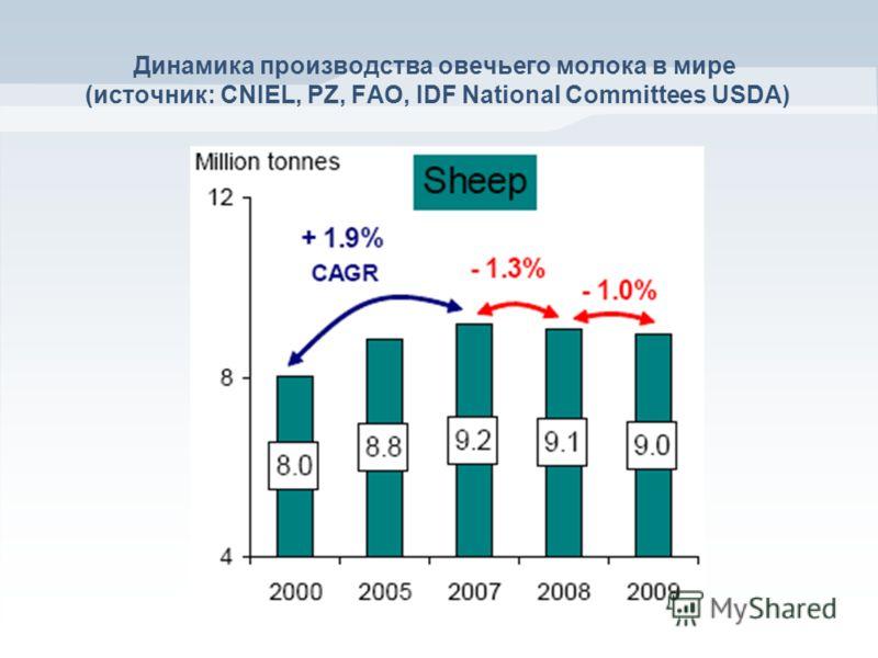 Динамика производства овечьего молока в мире (источник: CNIEL, PZ, FAO, IDF National Committees USDA)