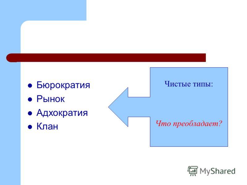 Бюрократия Рынок Адхократия Клан Чистые типы: Что преобладает?