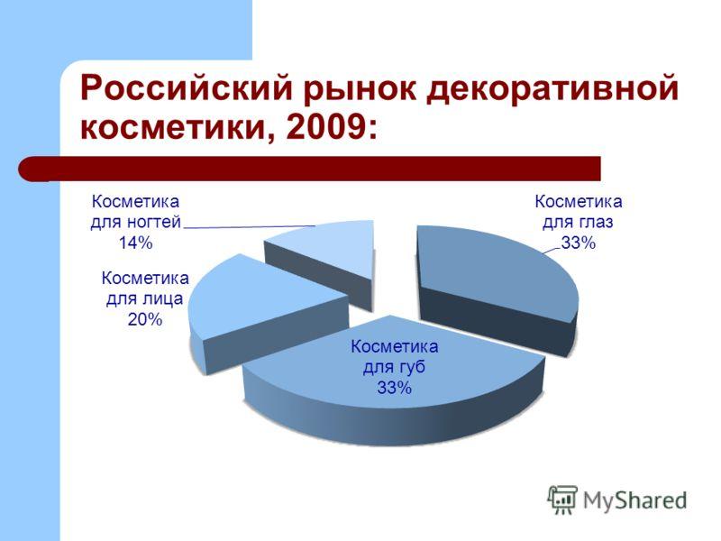 Российский рынок декоративной косметики, 2009: