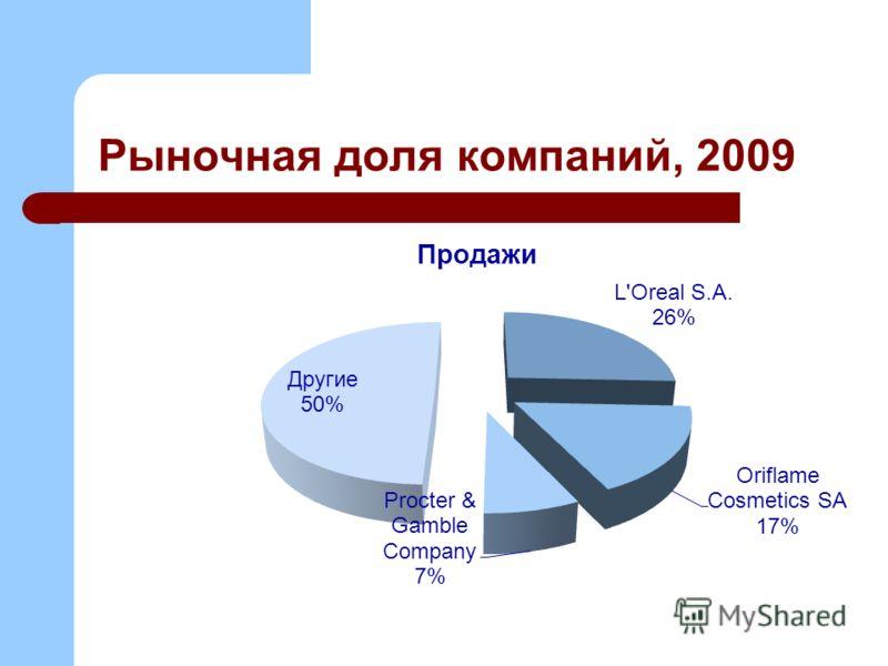 Рыночная доля компаний, 2009