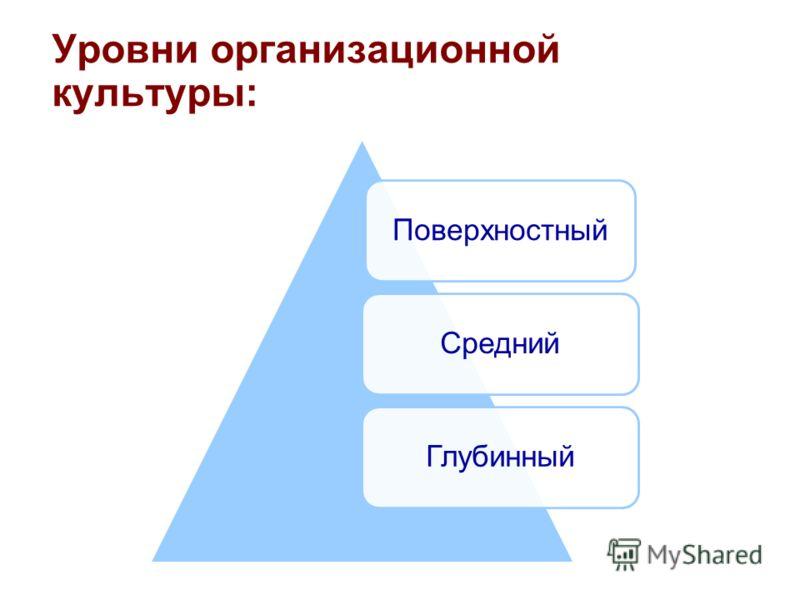 ПоверхностныйСреднийГлубинный Уровни организационной культуры: