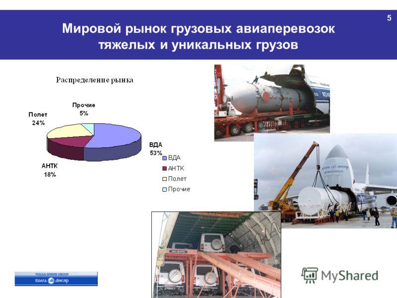 5 Мировой рынок грузовых авиаперевозок тяжелых и уникальных грузов