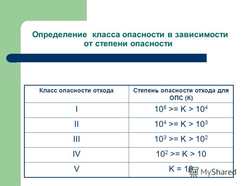 Определение класса опасности в зависимости от степени опасности Класс опасности отходаСтепень опасности отхода для ОПС (К) I10 6 >= K > 10 4 II10 4 >= K > 10 3 III10 3 >= K > 10 2 IV10 2 >= K > 10 VK = 10