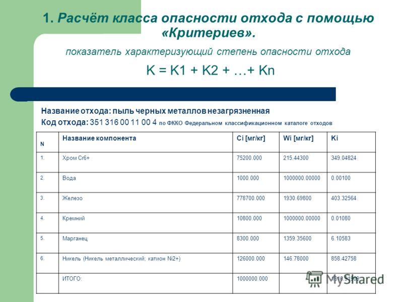 1. Расчёт класса опасности отхода с помощью «Критериев». показатель характеризующий степень опасности отхода K = K1 + K2 + …+ Kn Название отхода: пыль черных металлов незагрязненная Код отхода: 351 316 00 11 00 4 по ФККО Федеральном классификационном