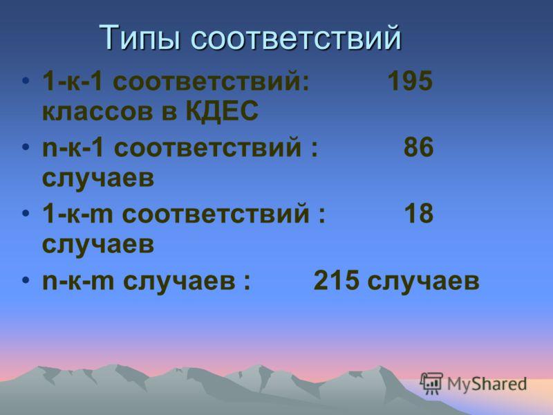 Типы соответствий 1-к-1 соответствий: 195 классов в КДЕС n-к-1 соответствий : 86 случаев 1-к-m соответствий : 18 случаев n-к-m случаев : 215 случаев