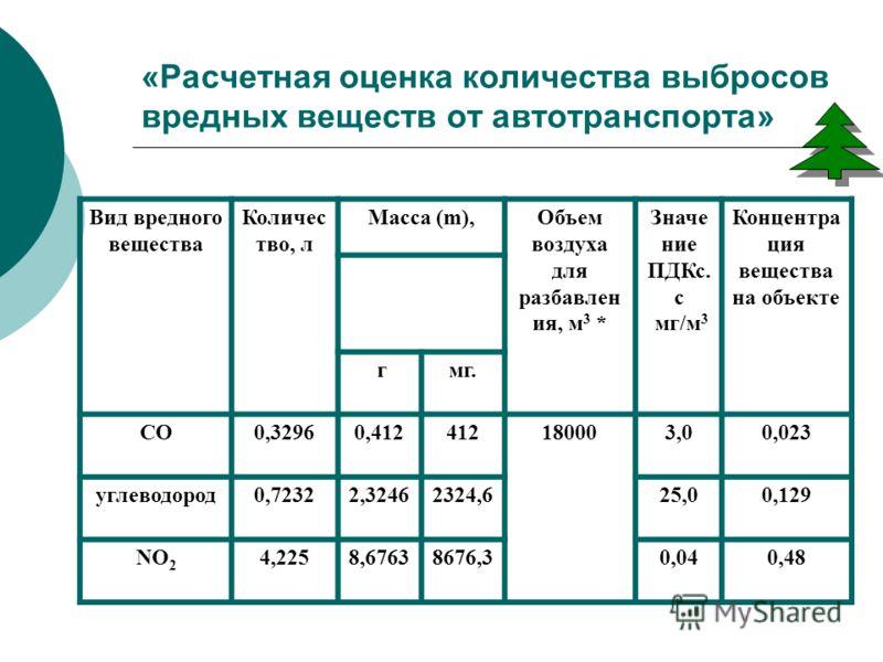 «Расчетная оценка количества выбросов вредных веществ от автотранспорта» Вид вредного вещества Количес тво, л Масса (m),Объем воздуха для разбавлен ия, м 3 * Значе ние ПДКс. с мг/м 3 Концентра ция вещества на объекте гмг. СО0,32960,412412180003,00,02