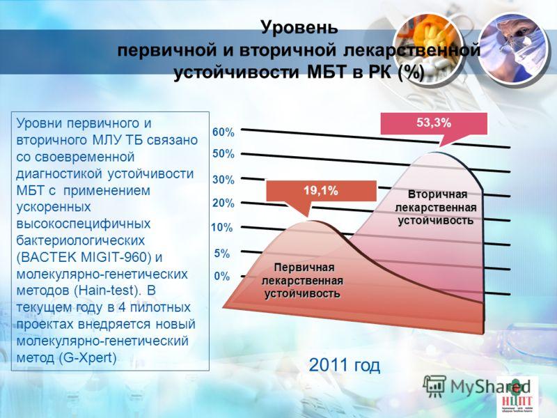 Уровень первичной и вторичной лекарственной устойчивости МБТ в РК (%) 0%0% 5%5% 10% 20% 30% 50% 60% 2011 год Вторичная лекарственная устойчивость Вторичная лекарственная устойчивость Первичная лекарственная устойчивость Первичная лекарственная устойч