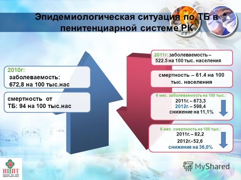 Эпидемиологическая ситуация по ТБ в пенитенциарной системе РК 2010г: заболеваемость: 672,8 на 100 тыс.нас смертность от ТБ: 94 на 100 тыс.нас 2011г: заболеваемость – 522.5 на 100 тыс. населения 6 мес. заболеваемость на 100 тыс.: 2011г. – 673,3 2012г.