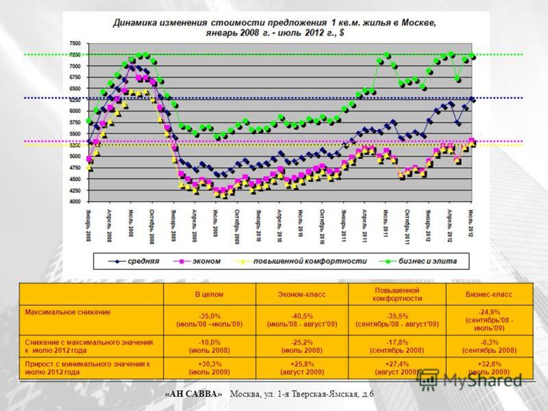 В целомЭконом-класс Повышенной комфортности Бизнес-класс Максимальное снижение -35,0% (июль08 –июль09) -40,5% (июль08 - август09) -35,5% (сентябрь08 - август09) -24,9% (сентябрь08 - июль09) Снижение с максимального значения к июлю 2012 года -10,0% (и