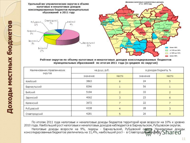 Доходы местных бюджетов По итогам 2011 года налоговые и неналоговые доходы бюджетов территорий края возросли на 10% к уровню 2010 года. Наибольший рост налоговых и неналоговых доходов наблюдается в Барнаульском, Рубцовском округах. Налоговые доходы в