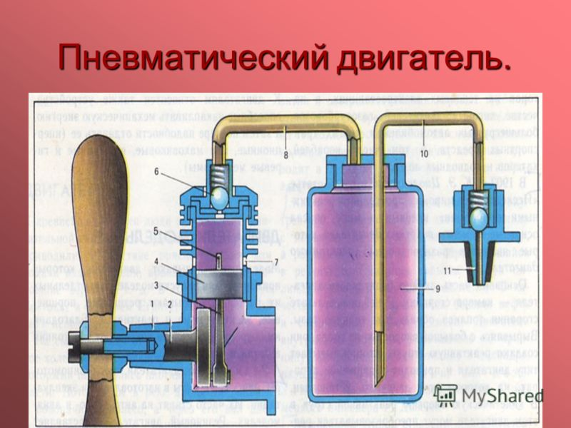 Пневматический двигатель. Пневматический двигатель работает на углекислом газе с заправкой от баллончика бытового сифона. Его сконструировал СССР Н. К. Шкаликов. Основная деталь двигателя – картер1, где находятся коленчатый вал2 и шатун3 споршнем4. В