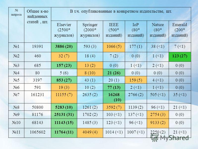 запроса Общее к-во найденных статей, шт. В т.ч. опубликованные в конкретном издательстве, шт. Elsevier (2500* журналов) Springer (2000* журналов) IEEE (500* изданий) IoP (80* изданий) Nature (80* изданий) Emerald (200* изданий) 1193913886 (20)593 (3)