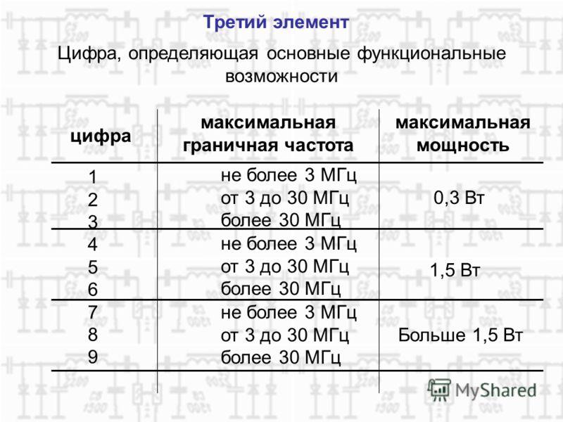 Третий элемент Цифра, определяющая основные функциональные возможности цифра максимальная граничная частота максимальная мощность 123456789123456789 не более 3 МГц от 3 до 30 МГц более 30 МГц не более 3 МГц от 3 до 30 МГц более 30 МГц не более 3 МГц