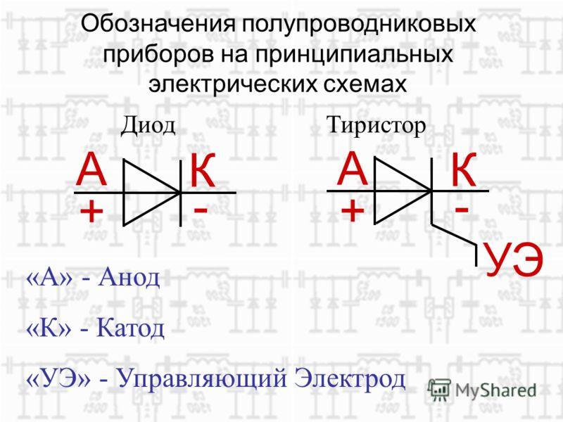 Обозначения полупроводниковых приборов на принципиальных электрических схемах УЭ А + К - А + К - «А» - Анод «К» - Катод «УЭ» - Управляющий Электрод Диод Тиристор