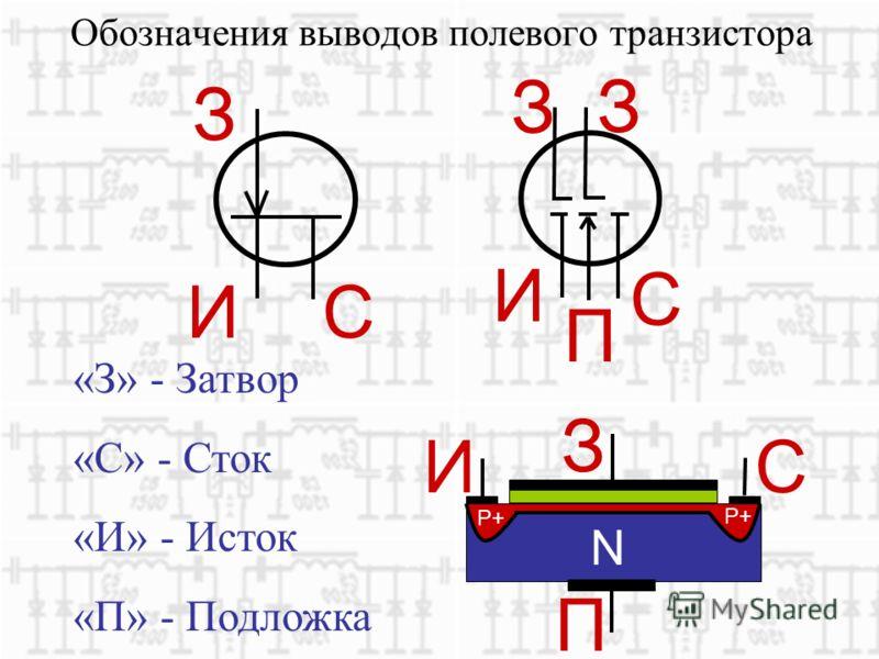 Обозначения выводов полевого транзистора З ИС З И П С «З» - Затвор «С» - Сток «И» - Исток «П» - Подложка N P+ З И П С З