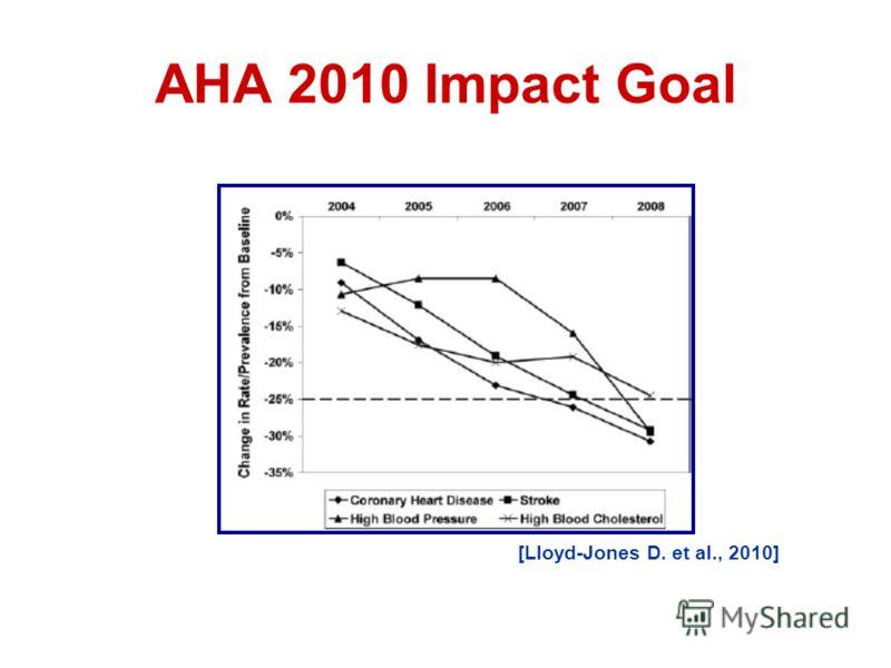 АНА 2010 Impact Goal [Lloyd-Jones D. et al., 2010]