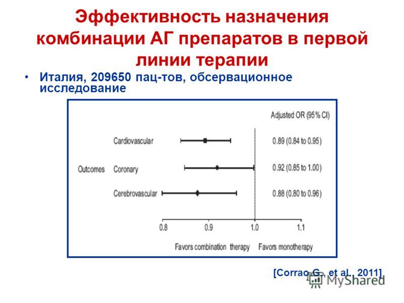 Эффективность назначения комбинации АГ препаратов в первой линии терапии Италия, 209650 пац-тов, обсервационное исследование [Corrao G., et al., 2011]