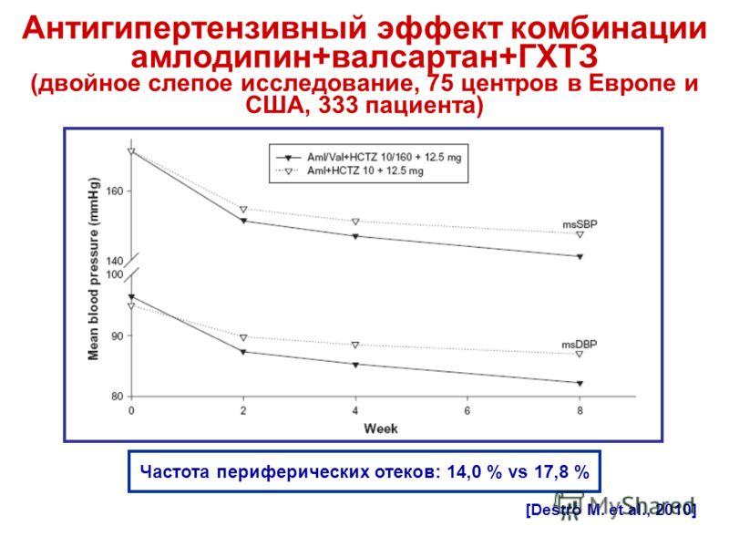 Антигипертензивный эффект комбинации амлодипин+валсартан+ГХТЗ (двойное слепое исследование, 75 центров в Европе и США, 333 пациента) [Destro M. et al., 2010] Частота периферических отеков: 14,0 % vs 17,8 %