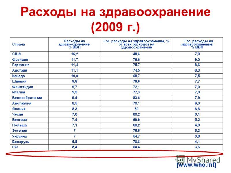 Расходы на здравоохранение (2009 г.) Страна Расходы на здравоохранение, % ВВП Гос. расходы на здравоохранение, % от всех расходов на здравоохранение Гос. расходы на здравоохранение, % ВВП США16,248,67,9 Франция11,776,69,0 Германия11,475,78,6 Австрия1