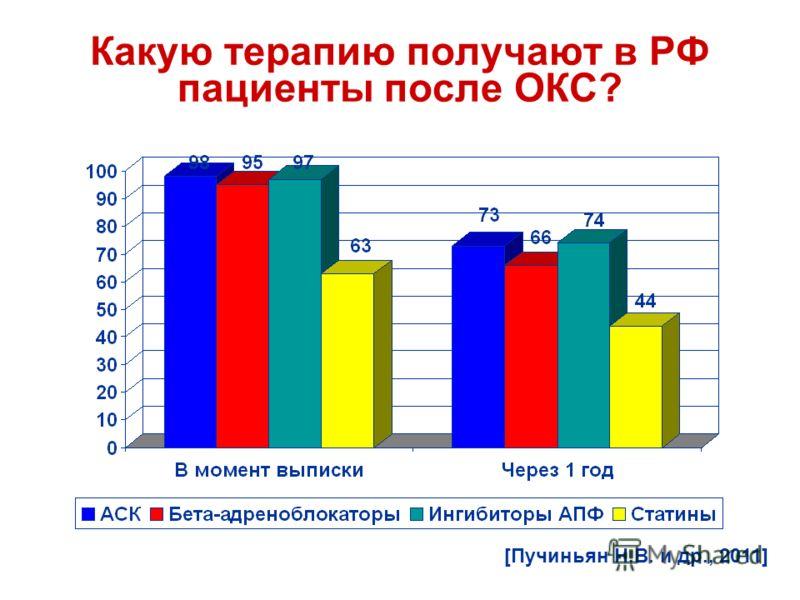 Какую терапию получают в РФ пациенты после ОКС? [Пучиньян Н.В. и др., 2011]