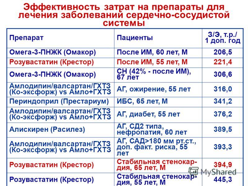 Эффективность затрат на препараты для лечения заболеваний сердечно-сосудистой системы ПрепаратПациенты З/Э, т.р./ 1 доп. год Омега-3-ПНЖК (Омакор)После ИМ, 60 лет, М206,5 Розувастатин (Крестор)После ИМ, 55 лет, М221,4 Омега-3-ПНЖК (Омакор) СН (42% -