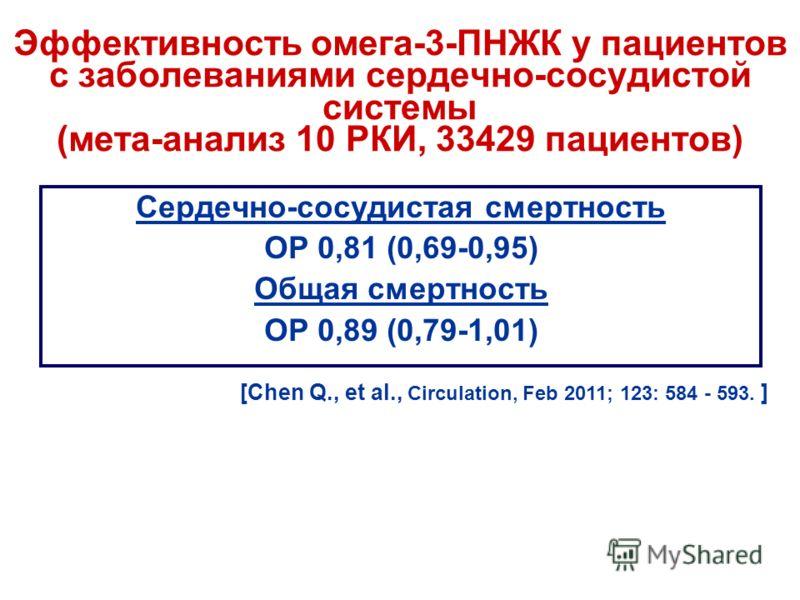 Эффективность омега-3-ПНЖК у пациентов с заболеваниями сердечно-сосудистой системы (мета-анализ 10 РКИ, 33429 пациентов) Сердечно-сосудистая смертность ОР 0,81 (0,69-0,95) Общая смертность ОР 0,89 (0,79-1,01) [Chen Q., et al., Circulation, Feb 2011;