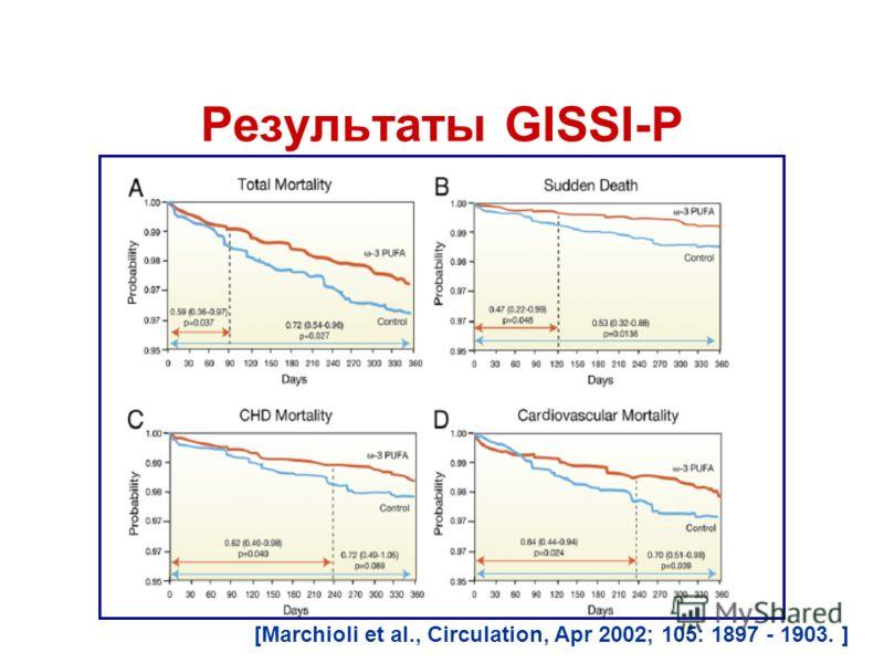 Результаты GISSI-P [Marchioli et al., Circulation, Apr 2002; 105: 1897 - 1903. ]