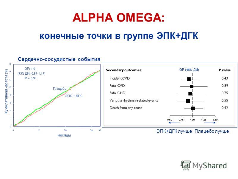 ALPHA OMEGA: конечные точки в группе ЭПК+ДГК ЭПК + ДГК лучше ОР (95% ДИ ) Плацебо лучше месяцы 012243640 Кумулятивная частота (%) 0 2 4 6 8 10 12 14 16 Плацебо ЭПК + ДГК Сердечно-сосудистые события ОР : 1.01 (95% ДИ : 0.87-1.17) P = 0.93