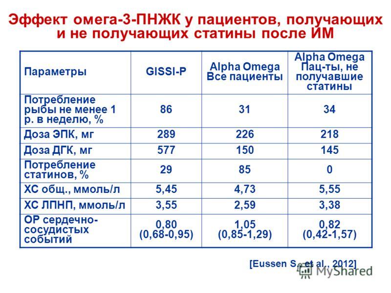 Эффект омега-3-ПНЖК у пациентов, получающих и не получающих статины после ИМ ПараметрыGISSI-P Alpha Omega Все пациенты Alpha Omega Пац-ты, не получавшие статины Потребление рыбы не менее 1 р. в неделю, % 863134 Доза ЭПК, мг289226218 Доза ДГК, мг57715
