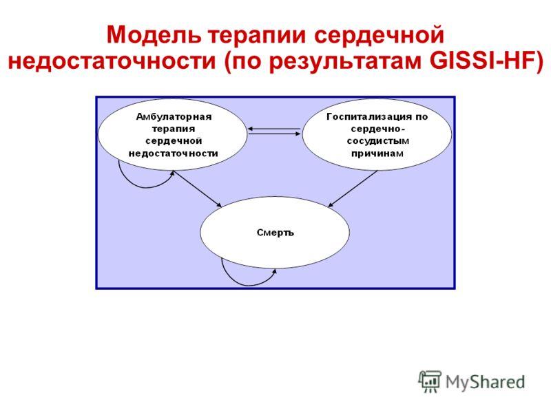 Модель терапии сердечной недостаточности (по результатам GISSI-HF)