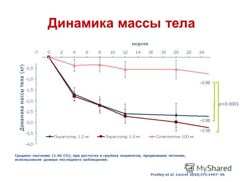 Динамика массы тела –3.38 –2.86 –0.96 p