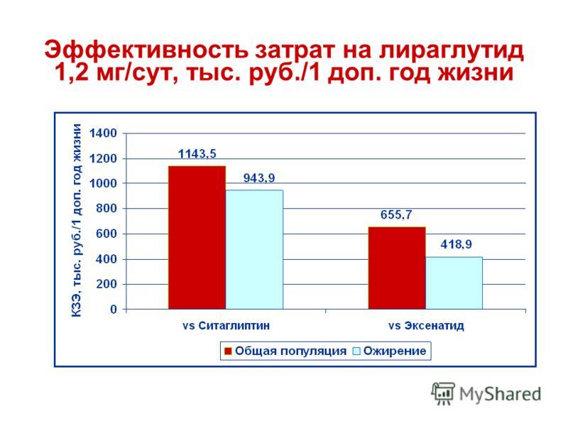 Эффективность затрат на лираглутид 1,2 мг/сут, тыс. руб./1 доп. год жизни