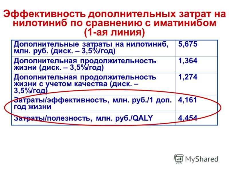 Эффективность дополнительных затрат на нилотиниб по сравнению с иматинибом (1-ая линия) Дополнительные затраты на нилотиниб, млн. руб. (диск. – 3,5%/год) 5,675 Дополнительная продолжительность жизни (диск. – 3,5%/год) 1,364 Дополнительная продолжител