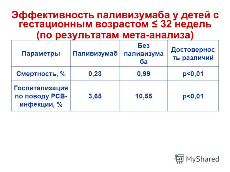 Эффективность паливизумаба у детей c гестационным возрастом 32 недель (по результатам мета-анализа) ПараметрыПаливизумаб Без паливизума ба Достовернос ть различий Смертность, %0,230,99p