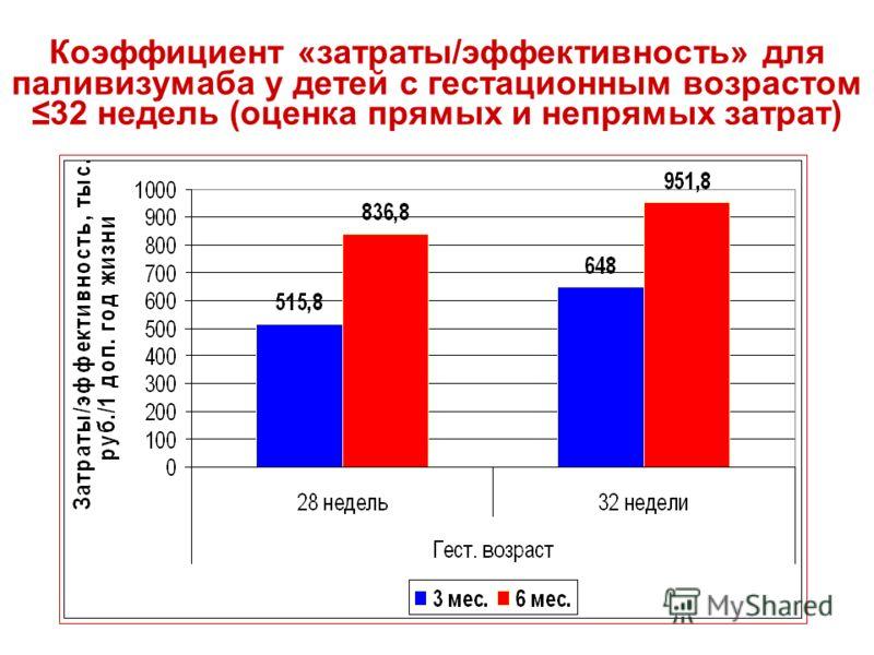 Коэффициент «затраты/эффективность» для паливизумаба у детей с гестационным возрастом 32 недель (оценка прямых и непрямых затрат)