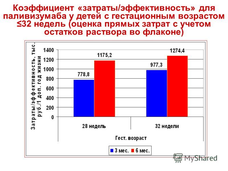 Коэффициент «затраты/эффективность» для паливизумаба у детей с гестационным возрастом 32 недель (оценка прямых затрат с учетом остатков раствора во флаконе)