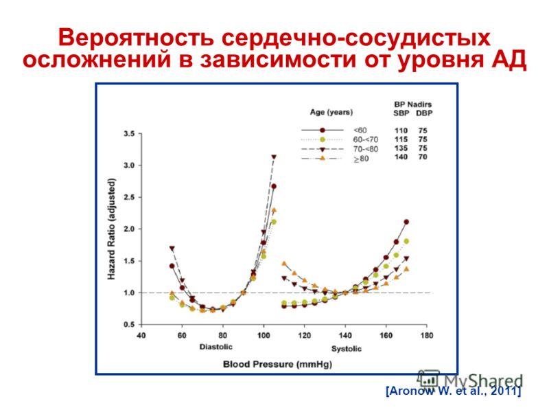 Вероятность сердечно-сосудистых осложнений в зависимости от уровня АД [Aronow W. et al., 2011]