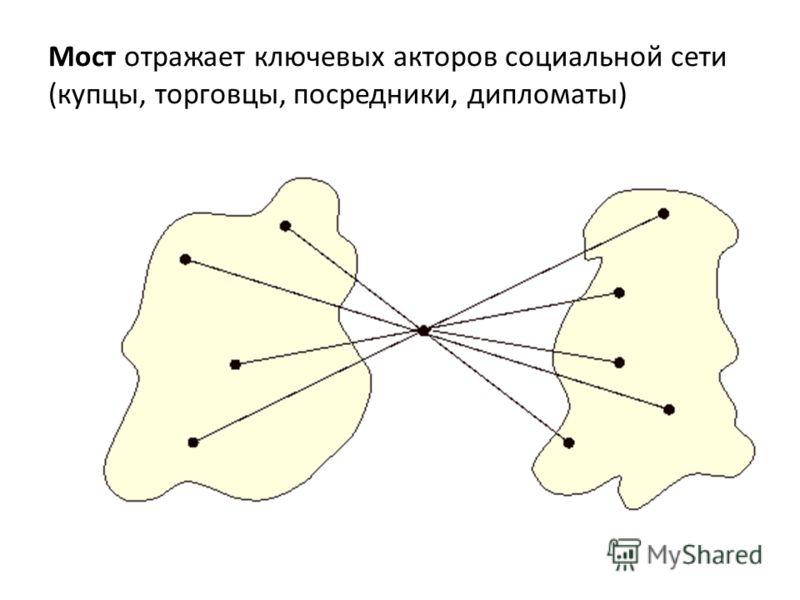 Мост отражает ключевых акторов социальной сети (купцы, торговцы, посредники, дипломаты)